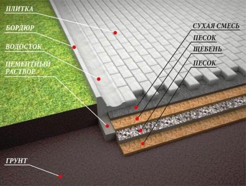 Песчано бетонная смесь для укладки тротуарной плитки оборудование бетона